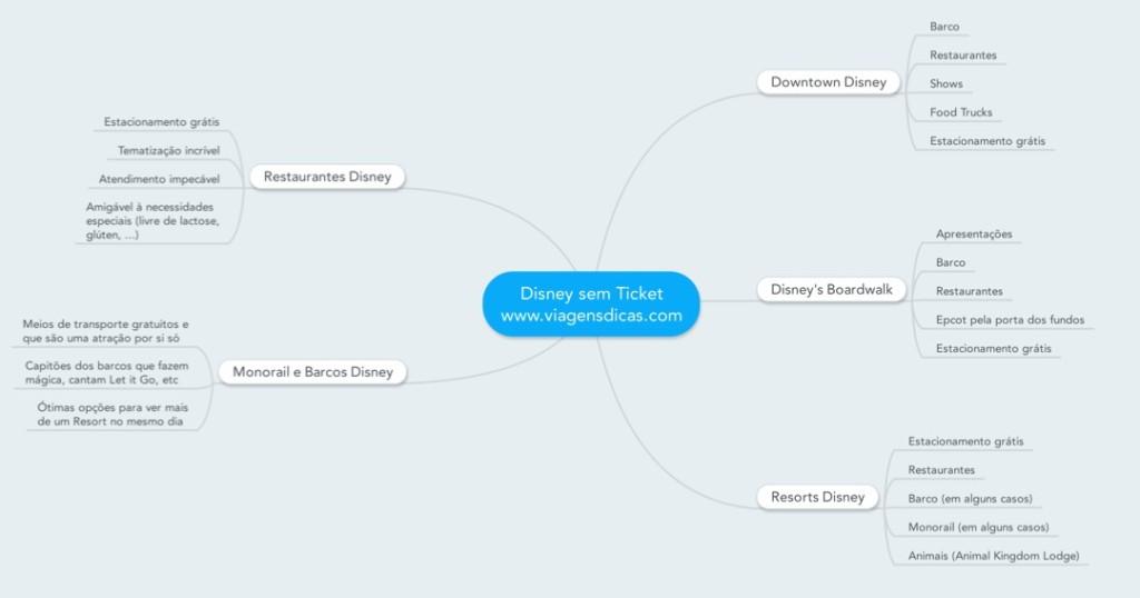 Disney sem Ticket - Mind Map